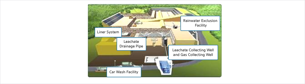 Car Wash Facility, Containment Facility, Leachate drain, Leachate well and gas capture well, Rainwater separation facility